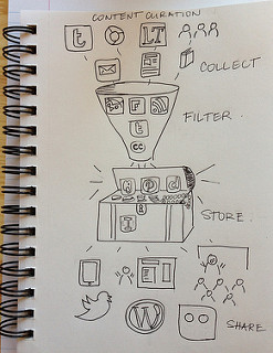Content Curation versus Content Creatie.jpg