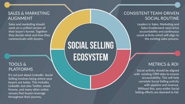 Social_Selling_Ecosysteem.png