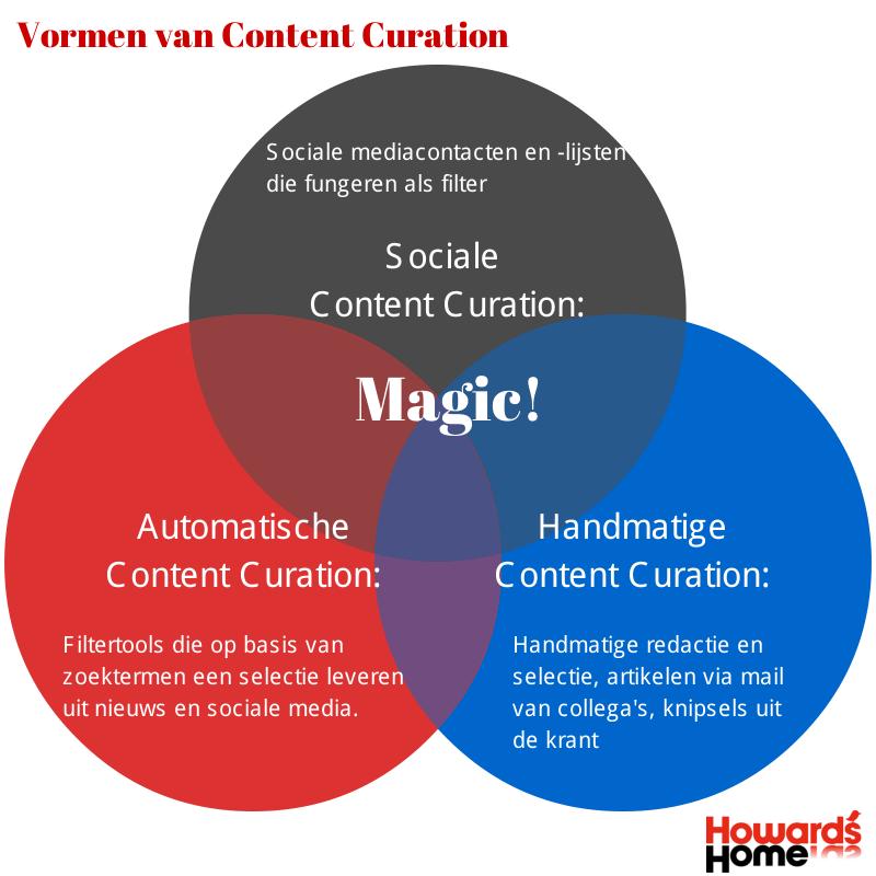 Vormen-van-Content-Curation.png